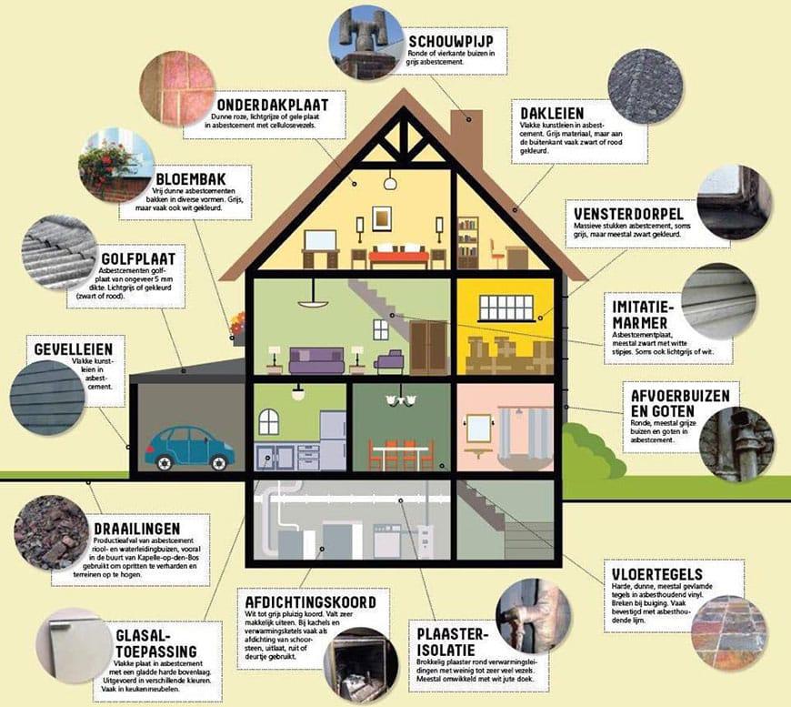 asbest herkennen thuis